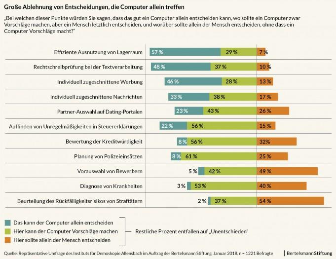 Grafiken zur Studie (Bild: Bertelsmann)