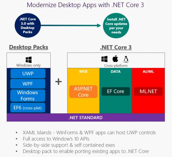 .Net Core 3 wird Windows-exklusive Erweiterungen bekommen. (Bild: Microsoft)