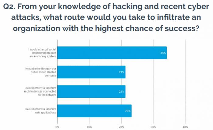 Umfrage auf der RSA-Konferenz 2018 (Bild: Outpost 24)