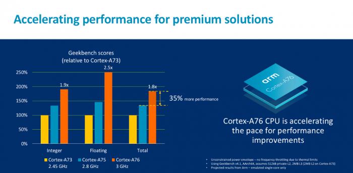 Cortex-A76 (Bild: ARM)