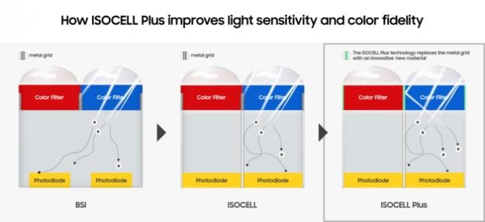 Die verschiedenen Sensortypen in der Übersicht. Durch ein neues Abschirmungsmaterial soll die Lichteinstreuung reduziert werden. (Bild: Samsung)
