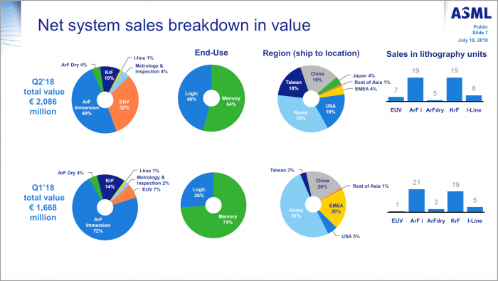 EUV-Systeme sind enorm teuer, wie die Umsätze belegen. (Bild: ASML)