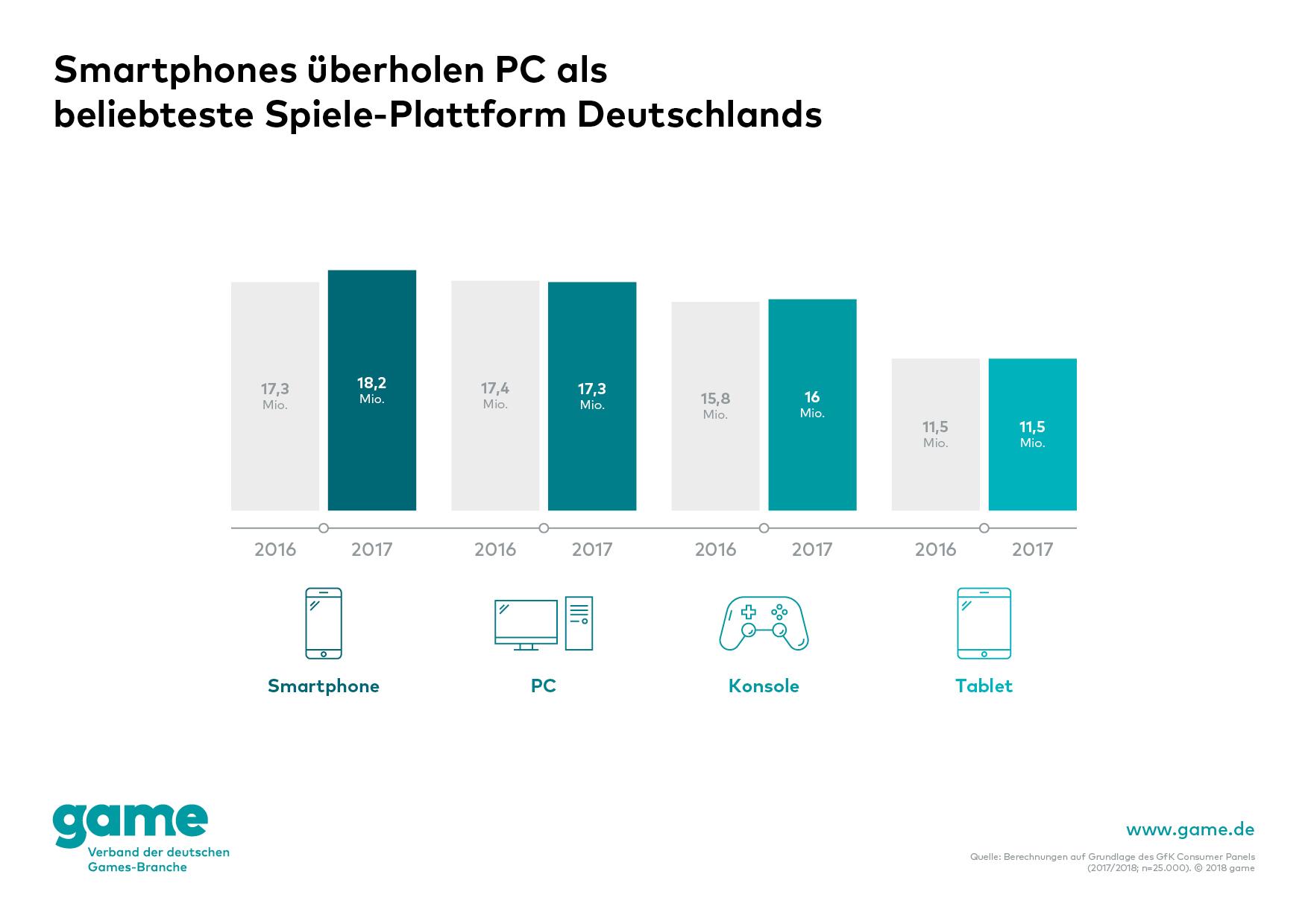 Games: Smartphone hat PC als beliebteste Spieleplattform überholt -