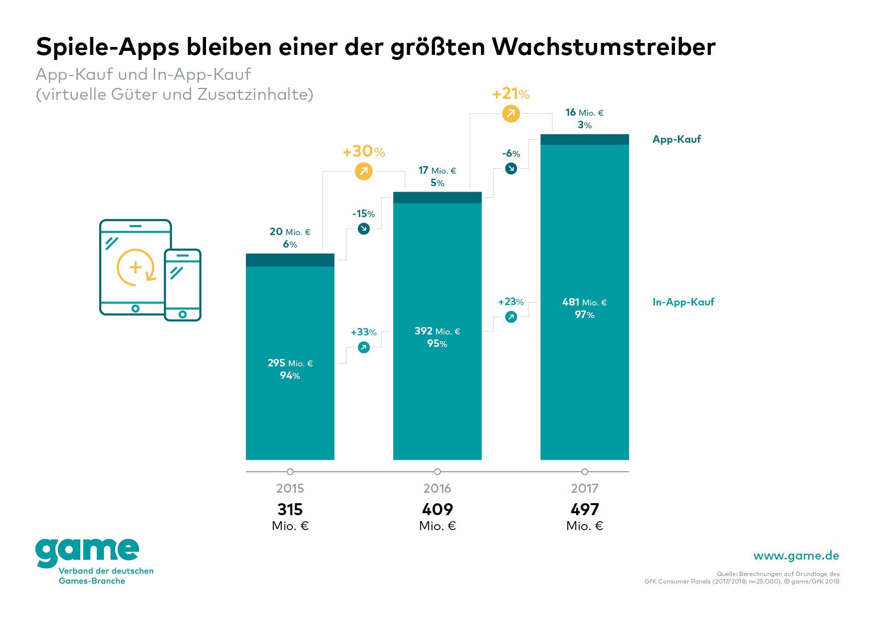 Games: Smartphone hat PC als beliebteste Spieleplattform überholt - Spiele-Apps bleiben Wachtstumstreiber. (Grafik: Game)
