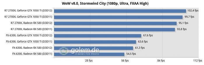 World of Warcraft: DirectX 12 runs on older CPUs faster - Aurus