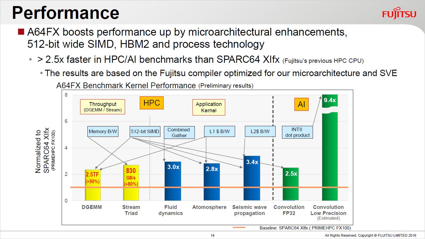 A64FX: Fujitsu erläutert ARM-Chip für Japans Supercomputer -