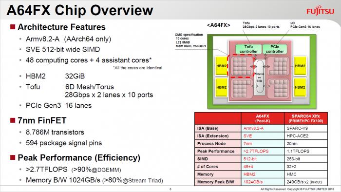 Präsentation des A64FX (Bild: Fujitsu)