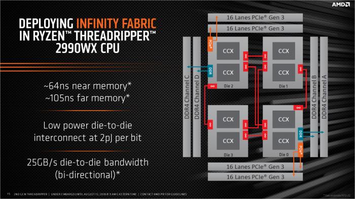 Auf dem 2990WX sind alle vier Dies aktiv. (Bild: AMD)