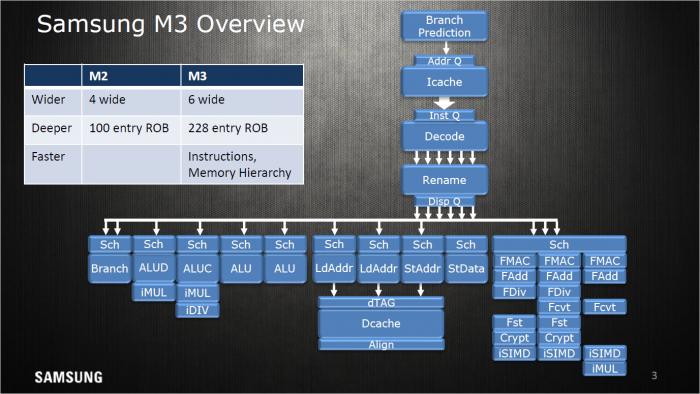 Präsentation zum M3-Kern (Bild: Samsung)