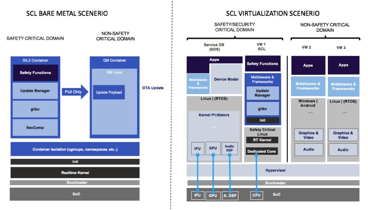 Clear Linux: Intel startet Linux-Distro für sicherheitskritische Einsätze - SCL soll auf Bare-Metal-Servern oder auch in virtualisierten Umgebungen laufen. (Bild: Intel)