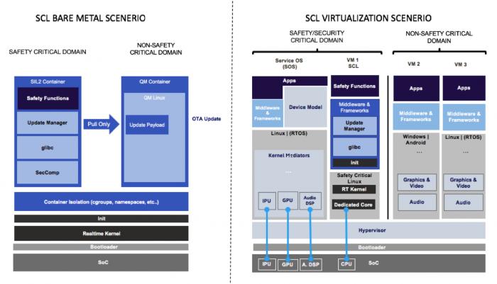 SCL soll auf Bare-Metal-Servern oder auch in virtualisierten Umgebungen laufen. (Bild: Intel)