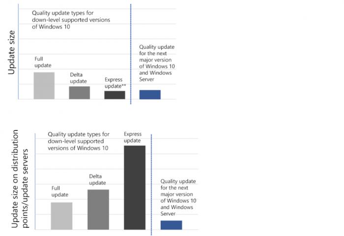 Die Dateigröße des Quality Updates im Vergleich zu den bisherigen Updateversionen (Bild: Microsoft)