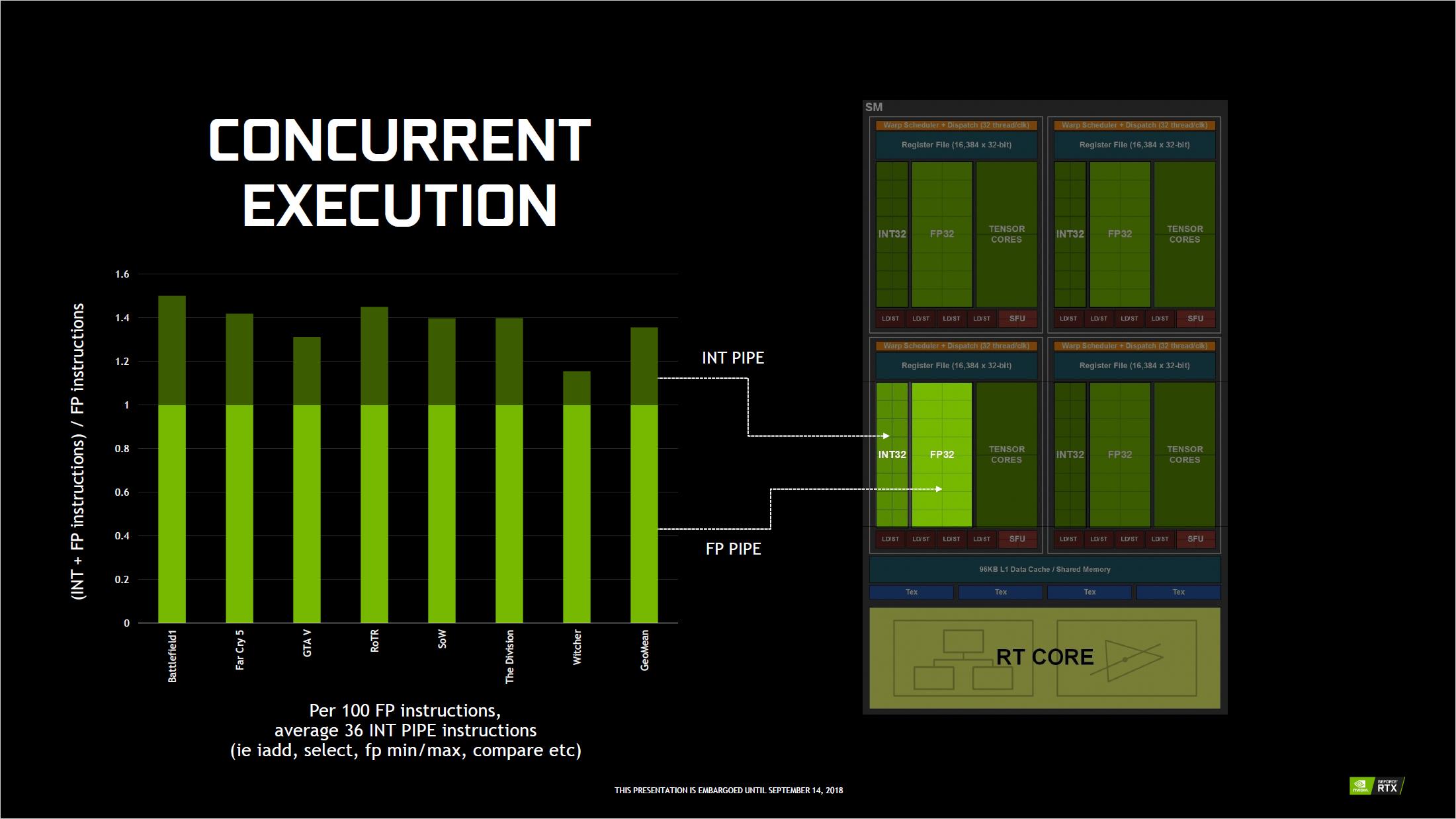 Grafikkarten: Das kann Nvidias Turing-Architektur - Dedizierte INT32-Einheiten sollen die Leistung verbessern. (Bild: Nvidia)