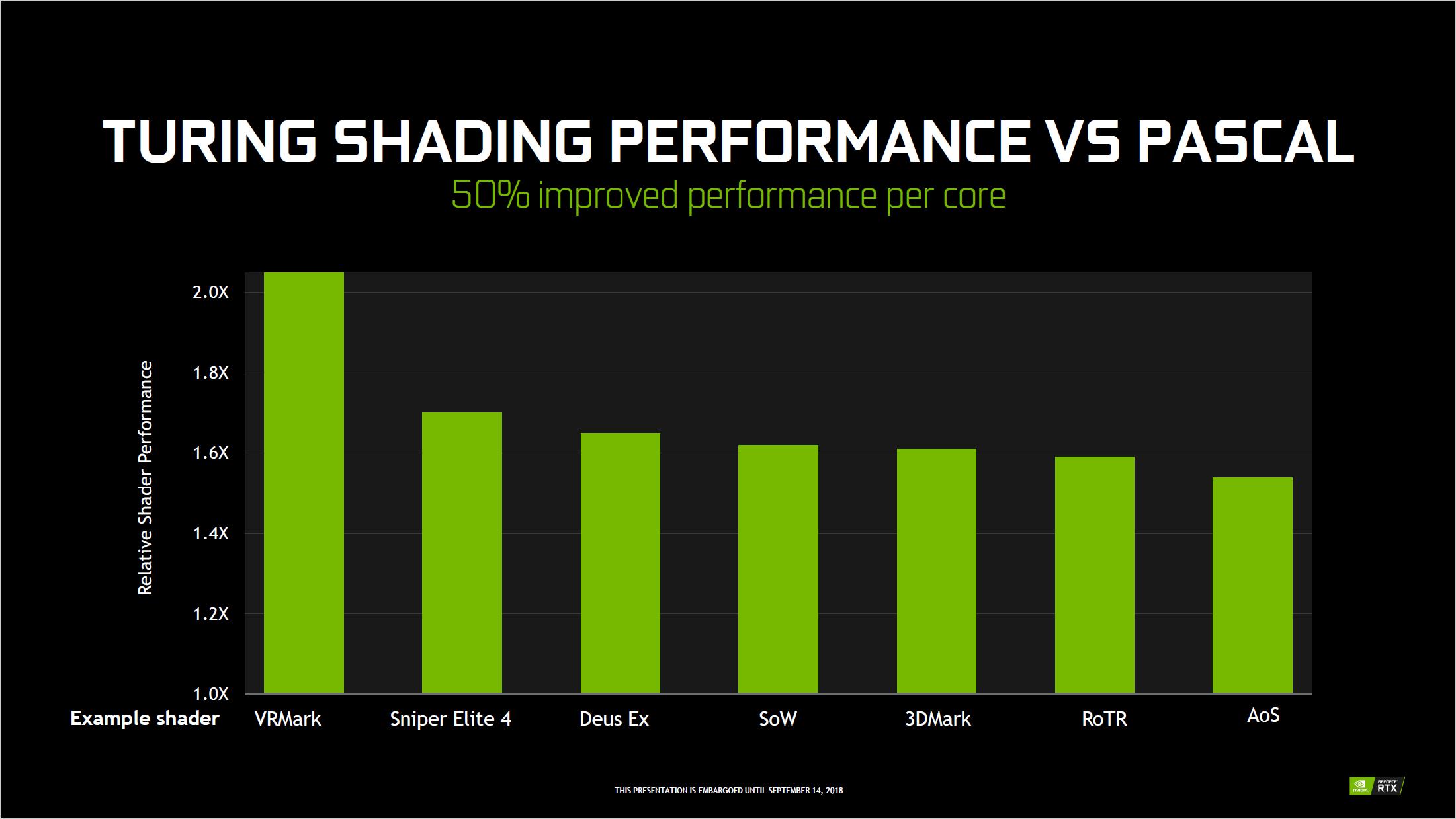 Grafikkarten: Das kann Nvidias Turing-Architektur - Die Shader-Einheiten sollen sehr viel flotter rechnen. (Bild: Nvidia)