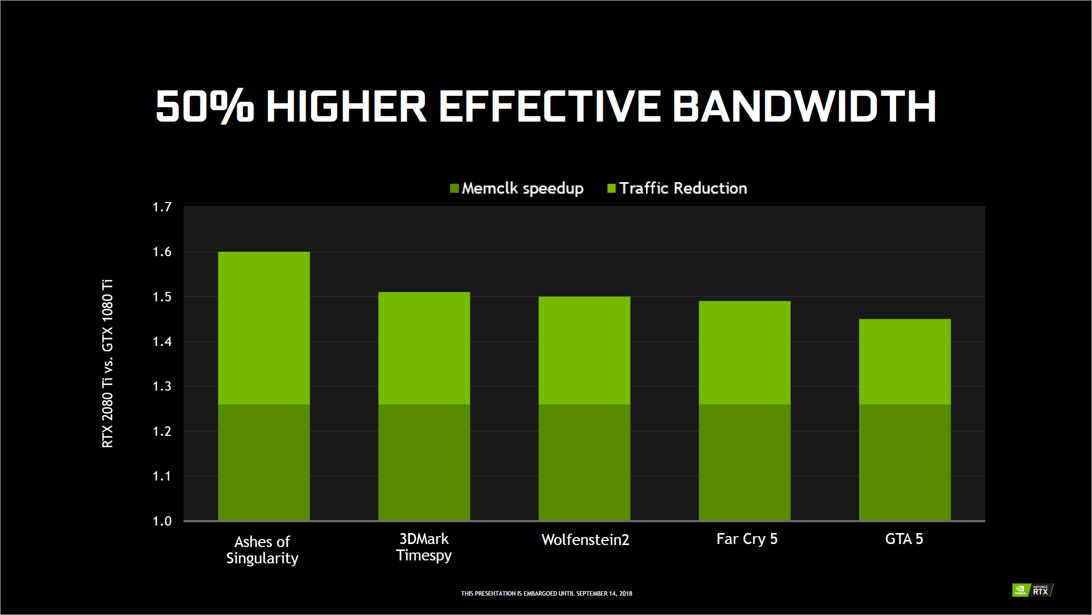 Grafikkarten: Das kann Nvidias Turing-Architektur - Neben GDDR6 mit hohem Takt gibt es eine verbesserte Kompression. (Bild: Nvidia)
