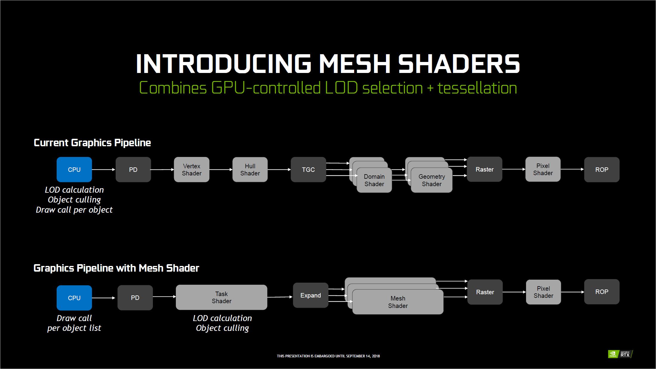 Grafikkarten: Das kann Nvidias Turing-Architektur - Die Pipeline wird um zwei neue Shader erweitert. (Bild: Nvidia)