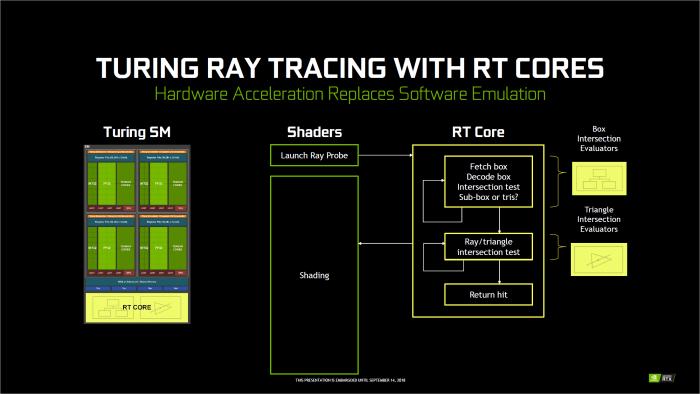 Die regulären Shader sind auch bei Raytracing involviert. (Bild: Nvidia)