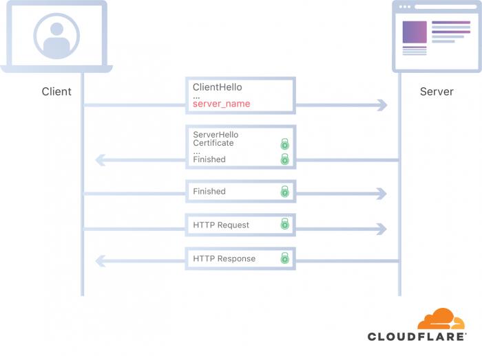 Bisher ist SNI unverschlüsselt ... (Bild: Cloudflare)