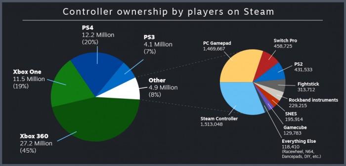 Statistiken der Controller-Nutzung bei Steam (Grafik: Valve)