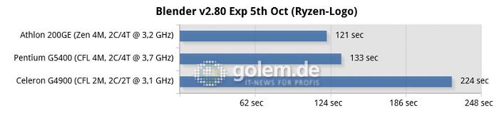 02-blender-v2.80-exp-5th-oct-(ryzen-logo)-chart.png