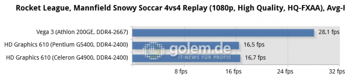 07b-rocket-league,-mannfield-snowy-soccar-4vs4-replay-(1080p,-high-quality,-hq-fxaa),-avg-fps-chart.png