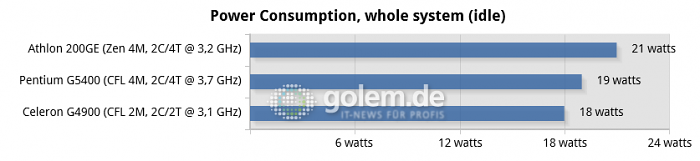 08-power-consumption,-whole-system-(idle)-chart.png