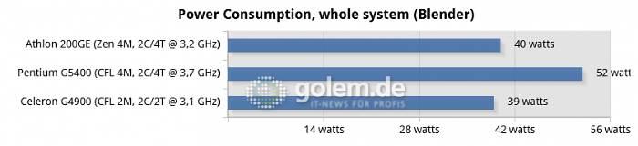 09-power-consumption,-whole-system-(blender)-chart.png
