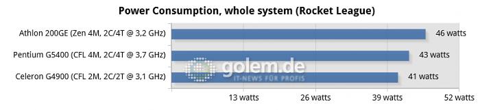 10-power-consumption,-whole-system-(rocket-league)-chart.png