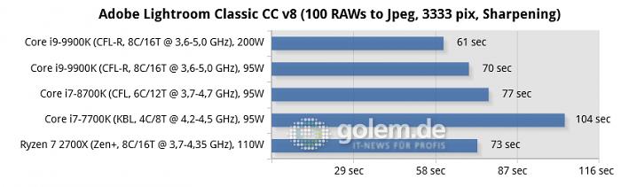 Schnellste CPU bis 1 000 Euro - Core i9-9900K im Test: Acht