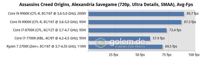 Asus Maximus X Hero (Z370) + DDR4-2667, Asus Crosshair VII Hero (X470) + DDR4-2933, MSI  Z270 SLI Plus + DDR4-2400, 2x 8 GByte RAM @ CL14, Geforce RTX 2080 Ti, Seasonic 520W Titanium Fanless, Win10 x64 v1803, Geforce 416.34 (Bild: Golem.de)