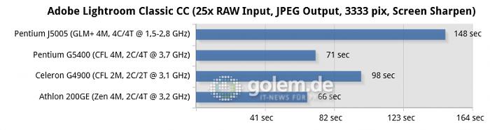 Benchmarks mit 2x 8 GByte DDR4, Windows 10 x64 v1803 (Bild: Golem.de)