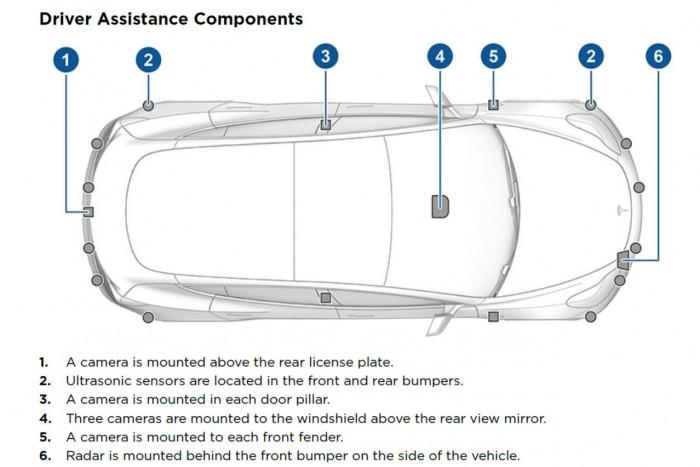 Zusätzlich gibt es zwölf Ultraschallsensoren und ein Radar. (Grafik: Tesla)
