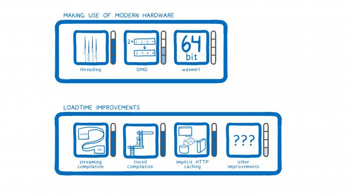 Zu den wichtigsten Features für komplexe WASM-Anwendungen gehören Threads, SIMD und 64-bit-Support. (Bild: Lin Clark)