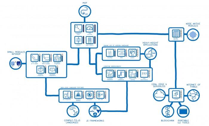 Ein Überblick über die zukünftigen Features von Webassembly. (Bild: Lin Clark)