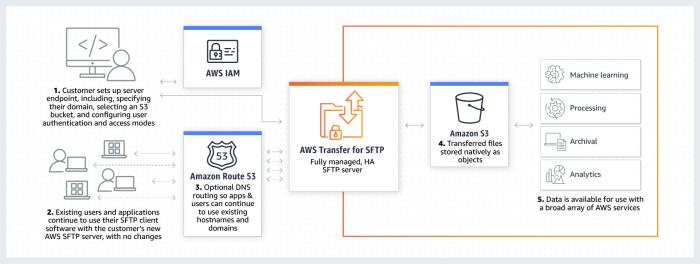 Der SFTP-Server ist an S3 angebunden. (Bild: Amazon)