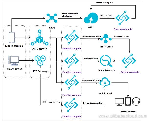 Mögliche Anwendung von FaaS laut Alibaba Cloud (Quelle: Alibaba Cloud)