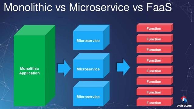 Der lange Weg von der Legacy-Anwendung hin zu Microservices und FaaS (Quelle: Swisscom)