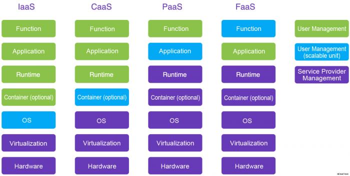 Abgrenzung IaaS, CaaS, PaaS und FaaS (Quelle: Alibaba Cloud)