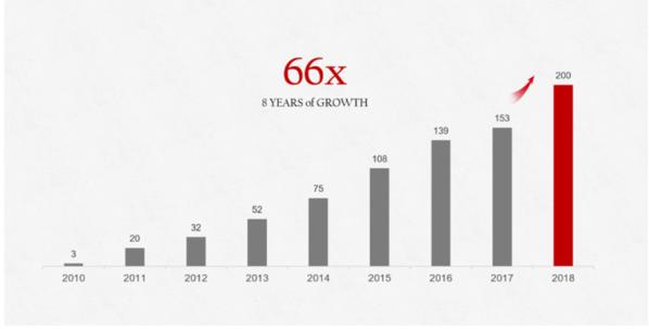 Huaweis Wachstum ist recht rasant. (Bild: Huawei)