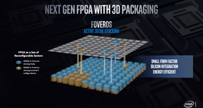 Intel stellt 3D-Package Foveros vor. (Folien: Intel)