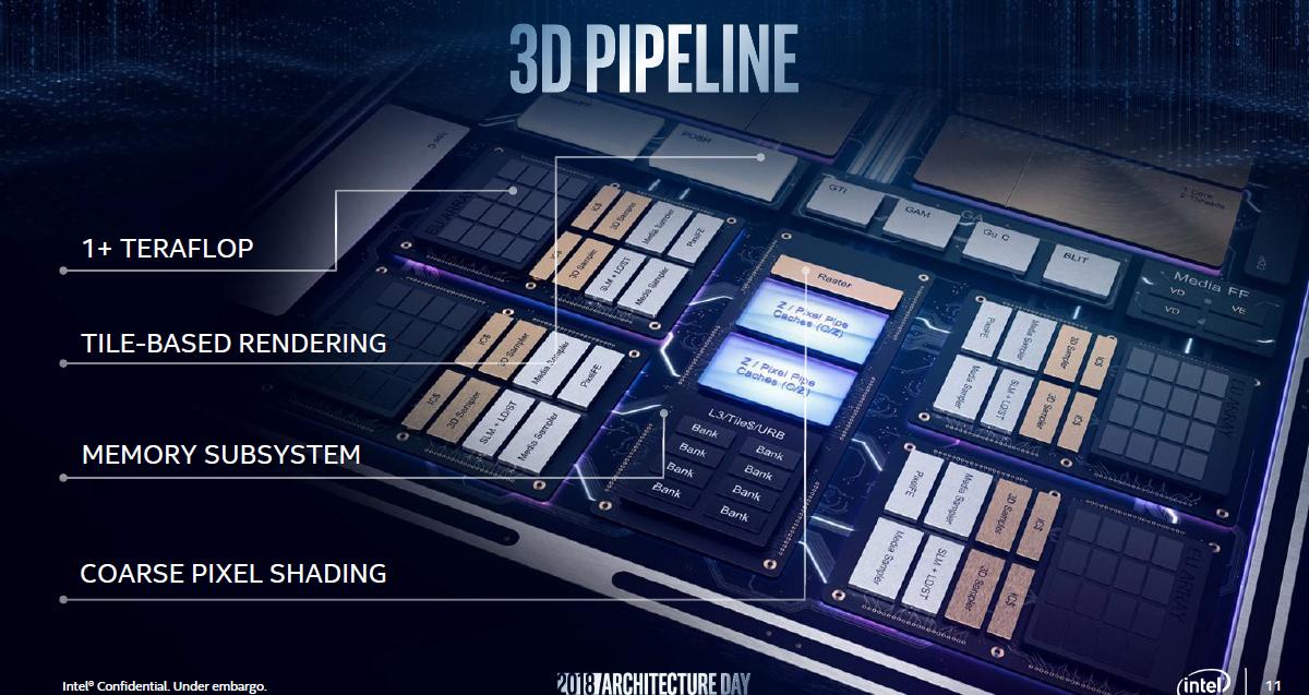 Ice Lake: Intels nächste GPU doppelt so schnell und auf Wunsch ungenau - Schematische Eigenschaften von Intels Gen11-GPU (Folie: Intel)