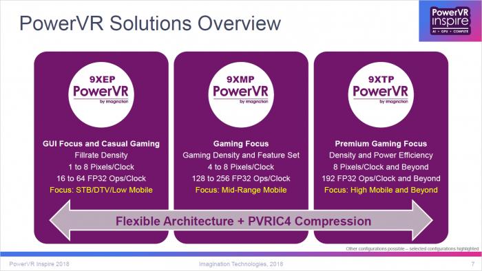 PowerVR-9-Serie (Bild: ImgTech)