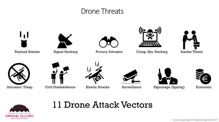 Allgemeine Risiken durch zivile Drohnen (Quelle: Dominique Brack)