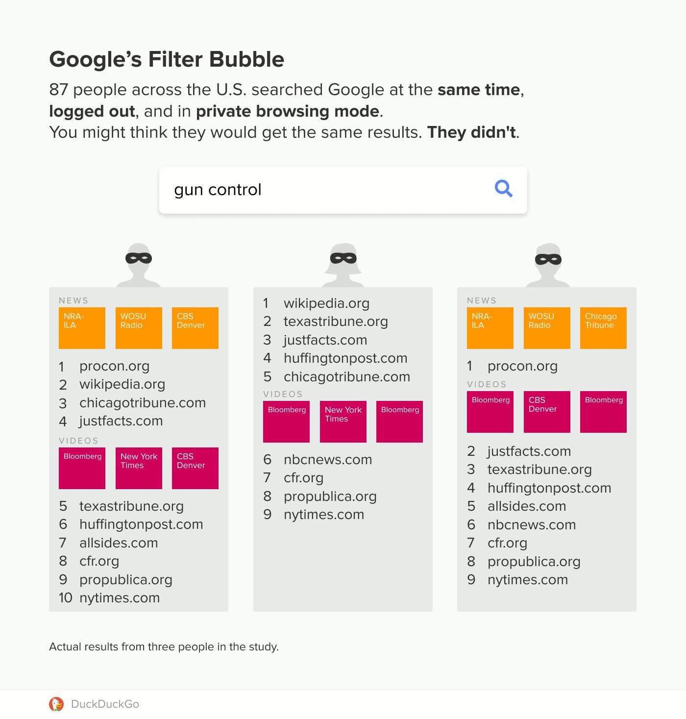 """Duckduckgo-Untersuchung: Google-Filterblase angeblich auch für ausgeloggte Nutzer - Die Suche nach dem Wort """"Waffenkontrolle"""" soll bei 87 Google-Suchen rund 62 verschiedene Variationen an Suchergebnissen ergeben haben. (Quelle: Duckduckgo)"""