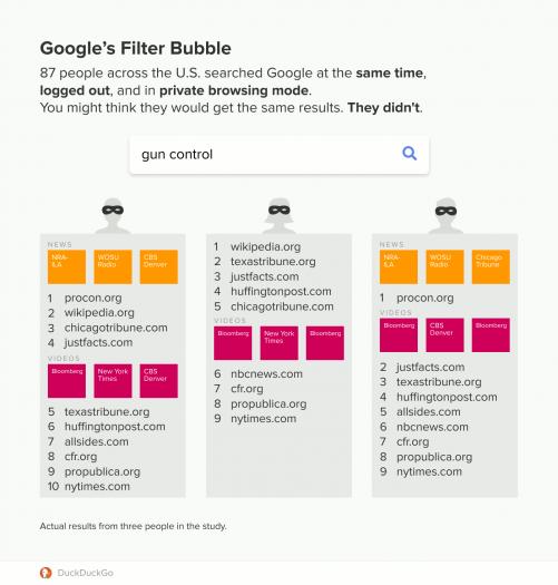 """Die Suche nach dem Wort """"Waffenkontrolle"""" soll bei 87 Google-Suchen rund 62 verschiedene Variationen an Suchergebnissen ergeben haben. (Quelle: Duckduckgo)"""