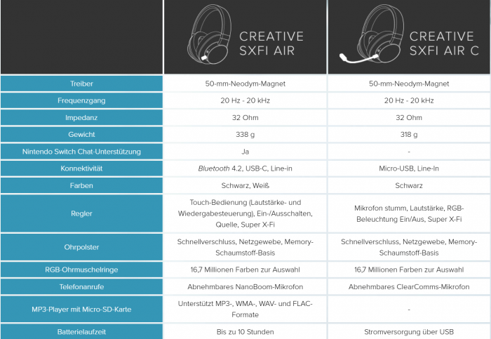 Beide Headsets im Vergleich (Bild: Creative)