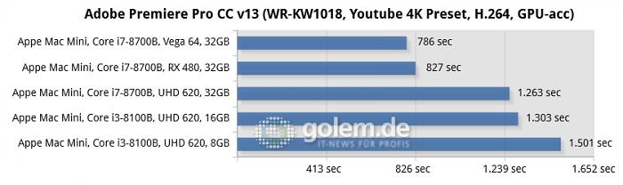Mac Mini [Late 2018], MacOS 10.14.2 (Bild: Golem.de)