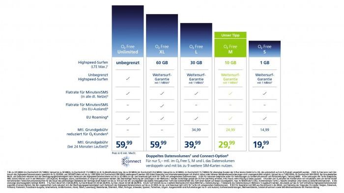 Tabelle der O2-Free-Tarife ab dem 5. Februar 2019 (Bild: Telefónica)