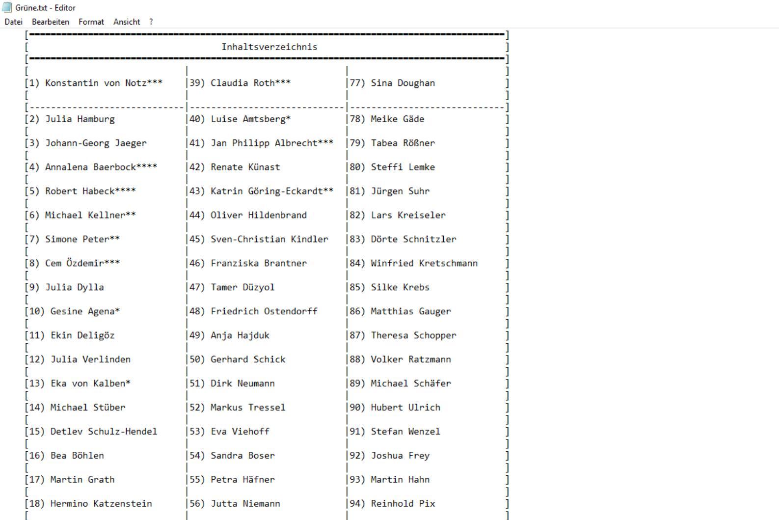 Datenleak: Ermittler nehmen Verdächtigen fest - Der Hacker listete die Daten akribisch auf, sogar mit einem Inhaltsverzeichnis. Je mehr Sterne, desto mehr Daten. (Screenshot: Golem.de, Unkenntlichmachung von Golem.de)