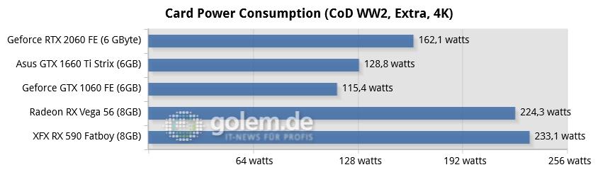 Geforce GTX 1660 Ti im Test: Nvidia kann Turing auch günstig(er) - Core i9-9900K, 16 GByte DDR4, Z370; Win10 x64 v1809, GF 418.91, RS 19.2.2 (Bild: Golem.de)
